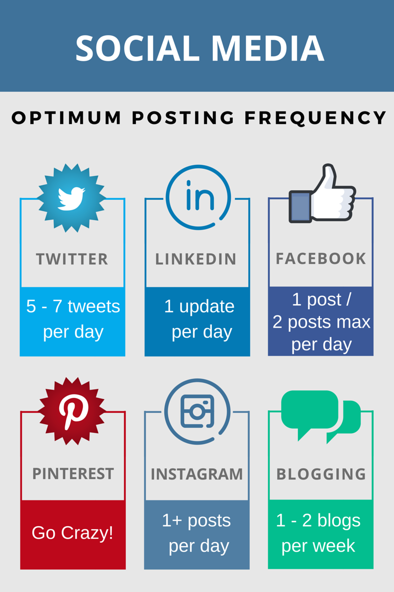 Social Media Posting Frequency Bootstrap Marketing