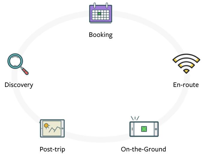 travel-startup-accelerator-incubator