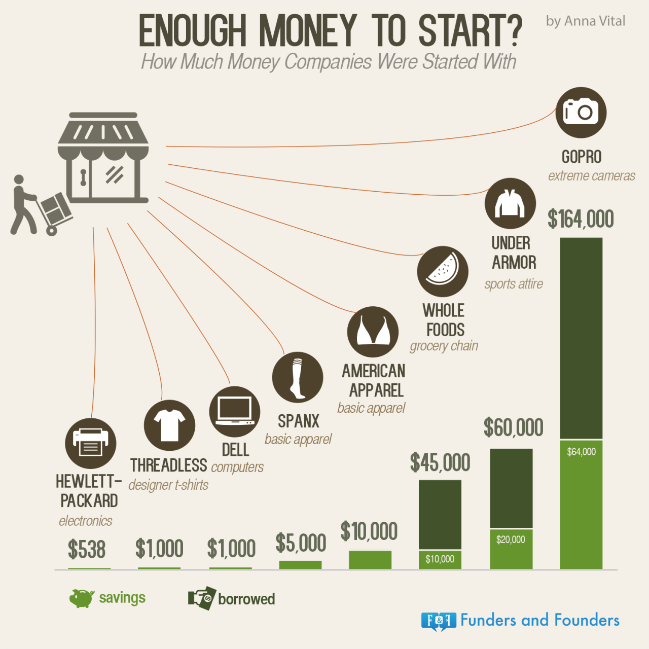 how much startups raise