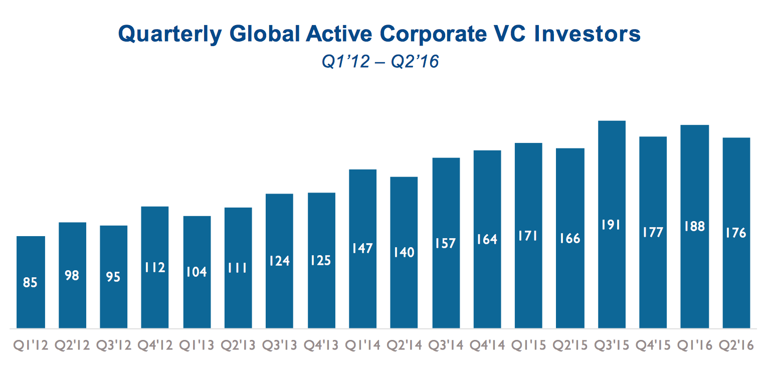 corporate venture capital global stats 2016