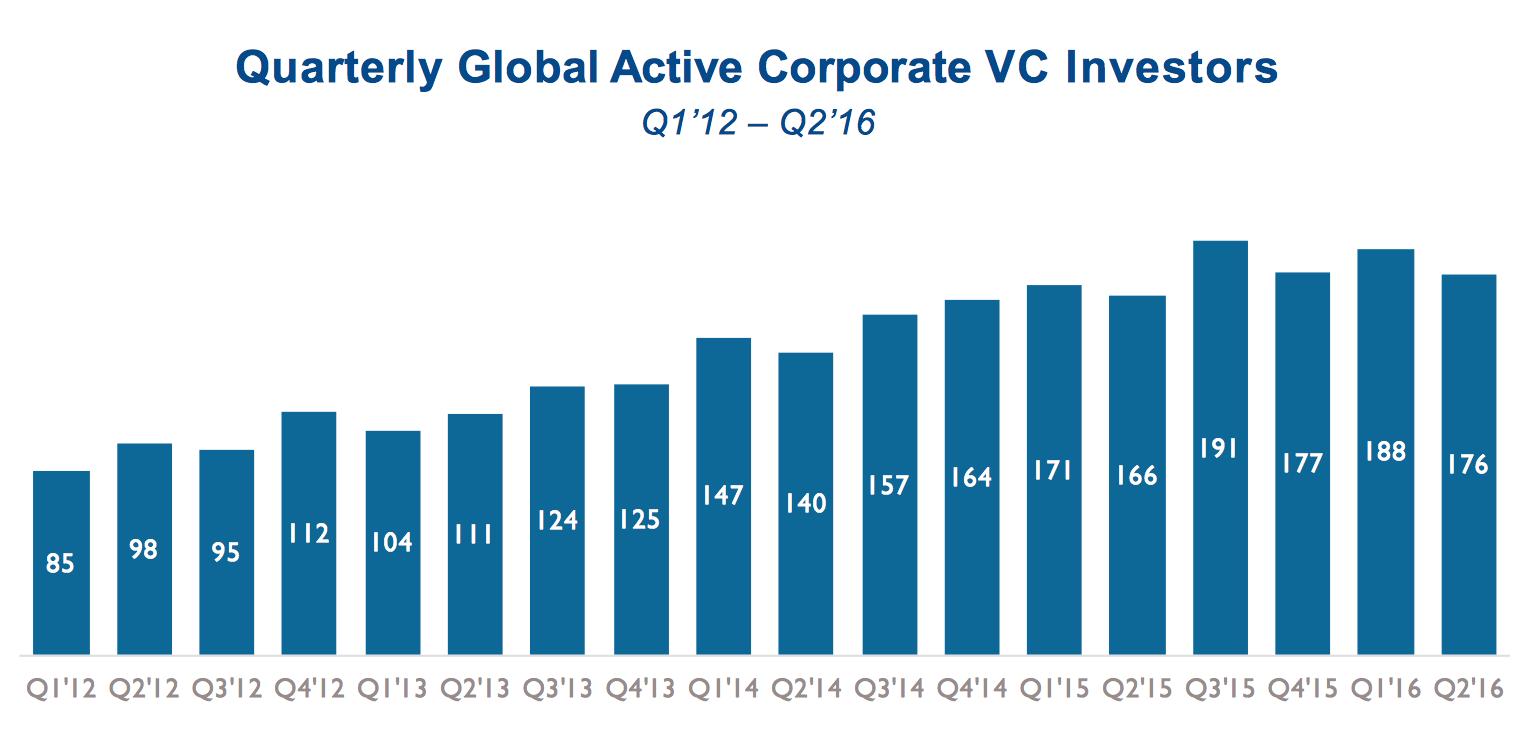corporate venture capital global stats 2016