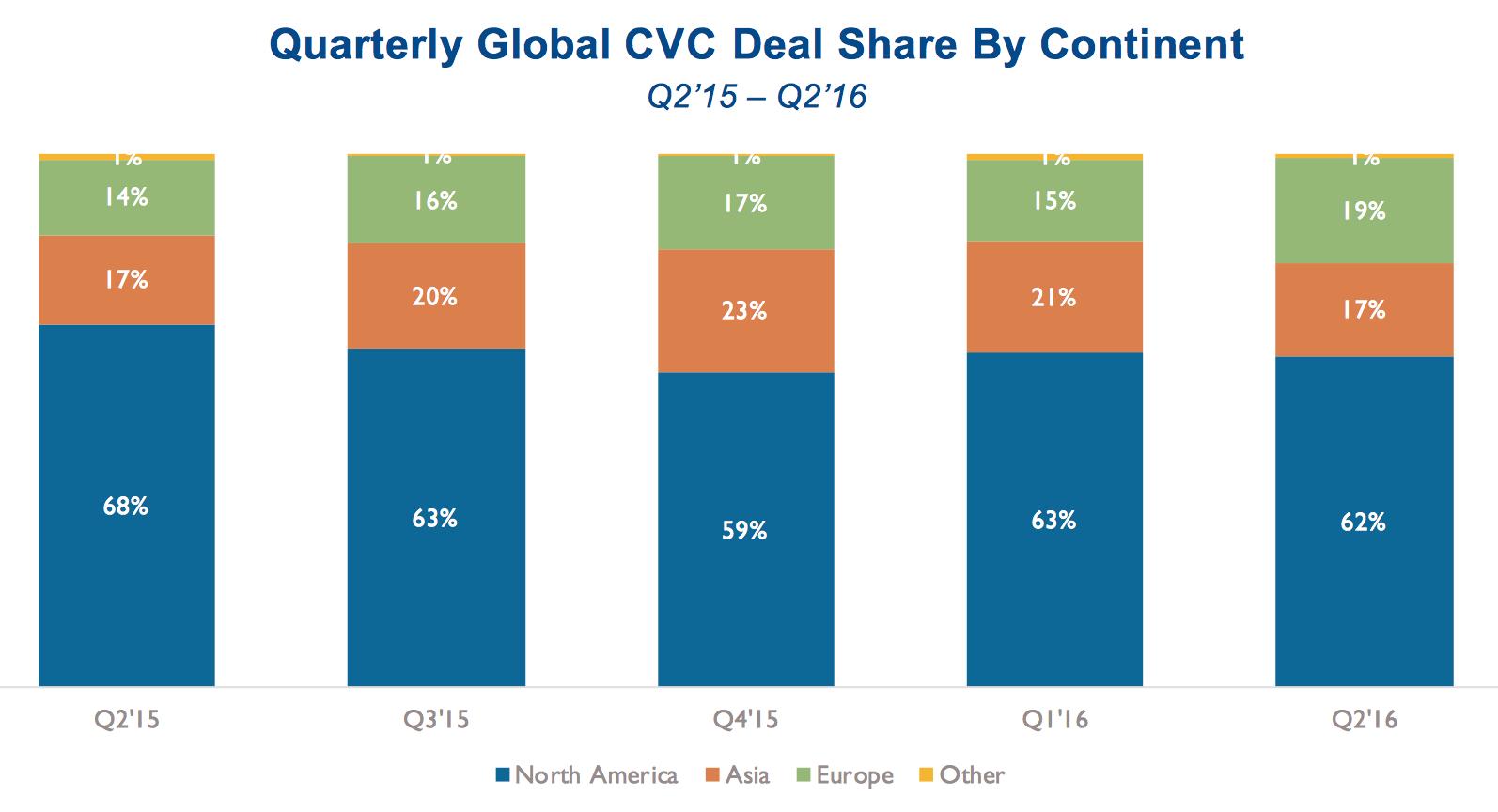 corporate venture capital europe 2016