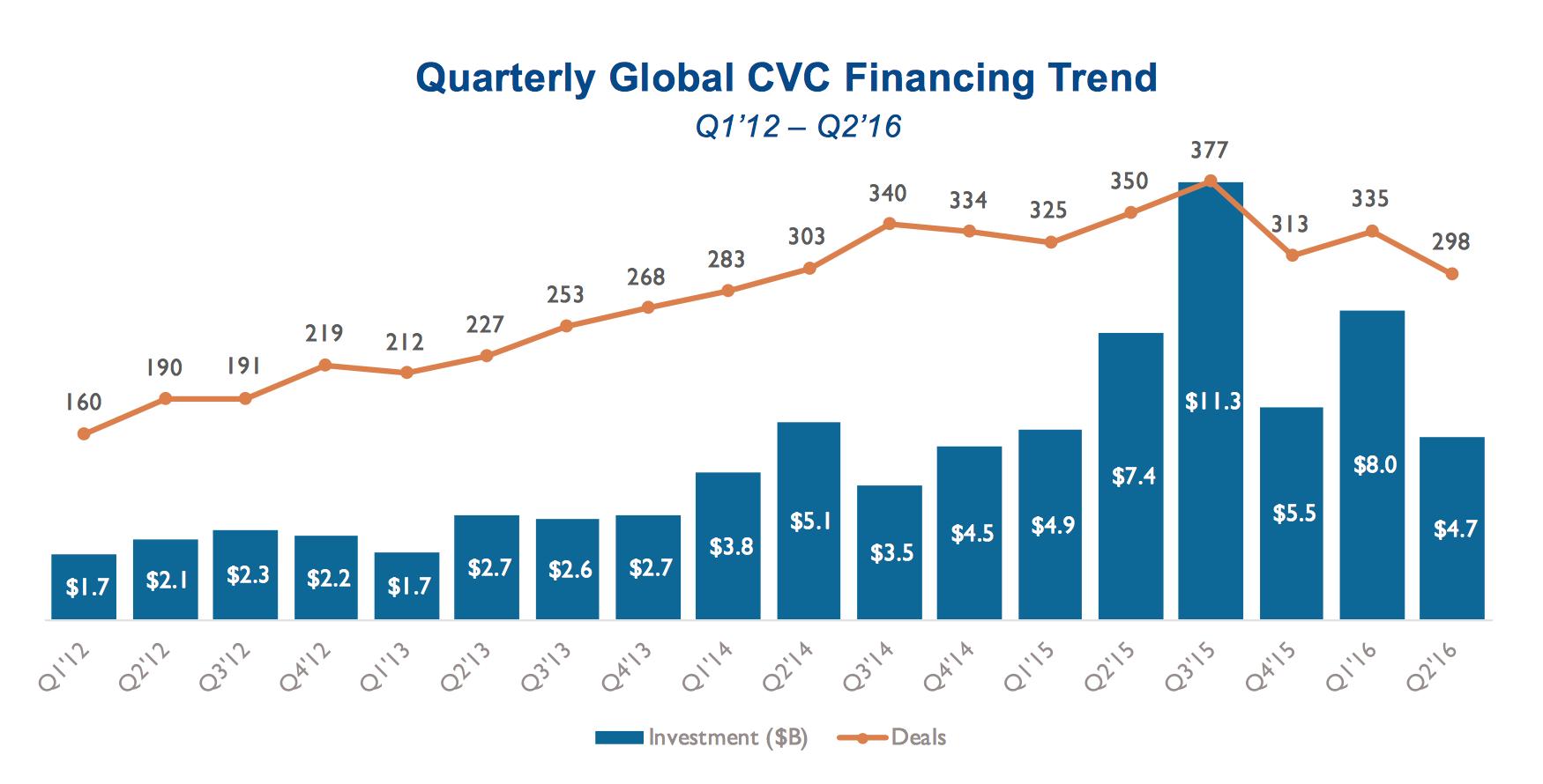corporate venture capital 2016