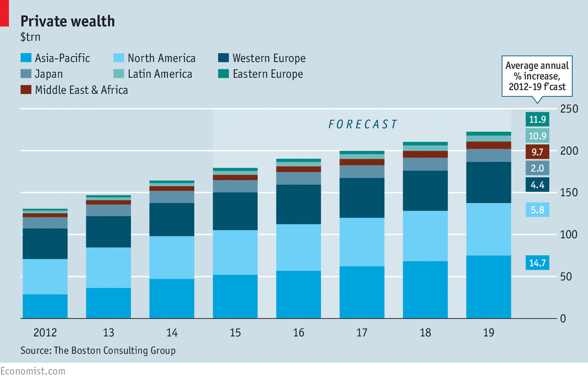 global wealth management growth