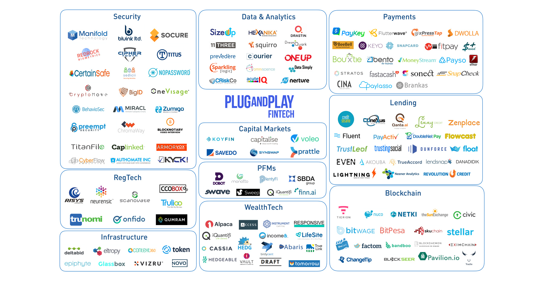 plug and play fintech startups