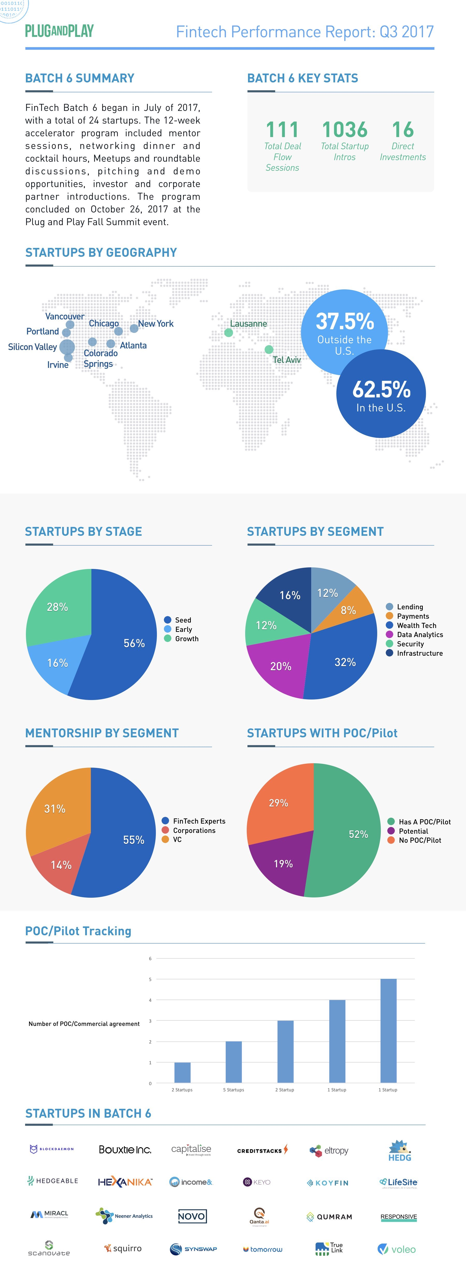 plug and play fintech infographic