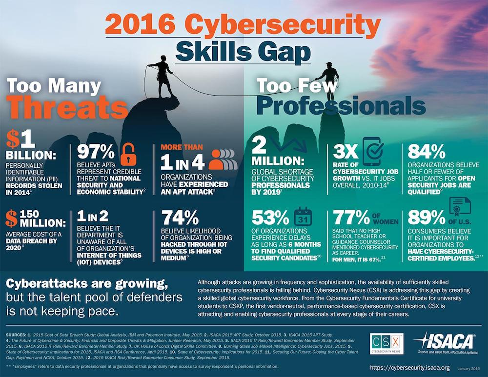 cybersecurity skills gap